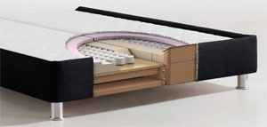 der aufbau von boxspringbetten bettenstudio kugler. Black Bedroom Furniture Sets. Home Design Ideas