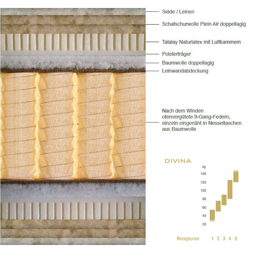 Aufbau und Details der Schramm Matratze Divina