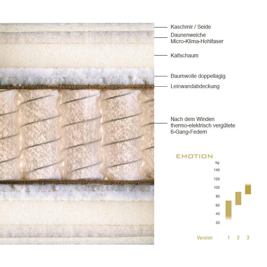 Aufbau und Details der Schramm Matratze Emotion