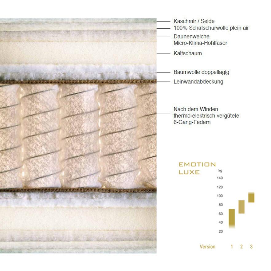 Aufbau und Details der Schramm Matratze Emotion Luxe