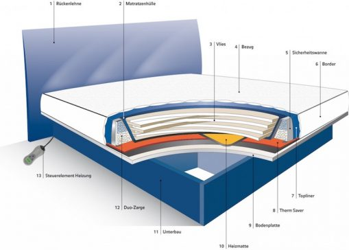 Aufbau Wasserbett BluTimes